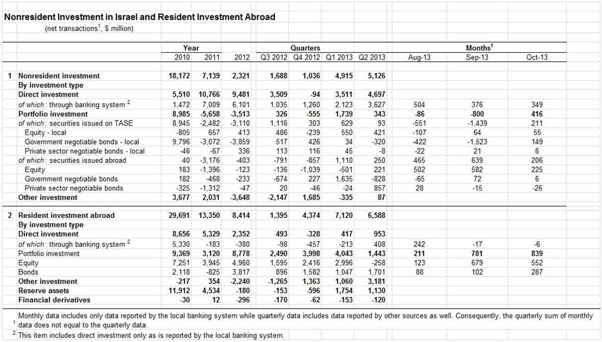 Investments in Israel and Abroad October 2013 figures 1.JPG
