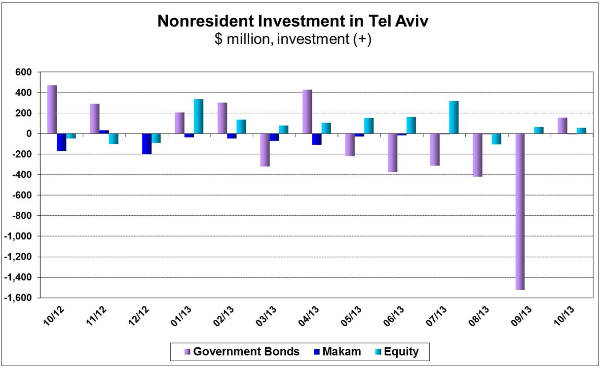 Investments in Israel and Abroad October 2013 figures 2.JPG