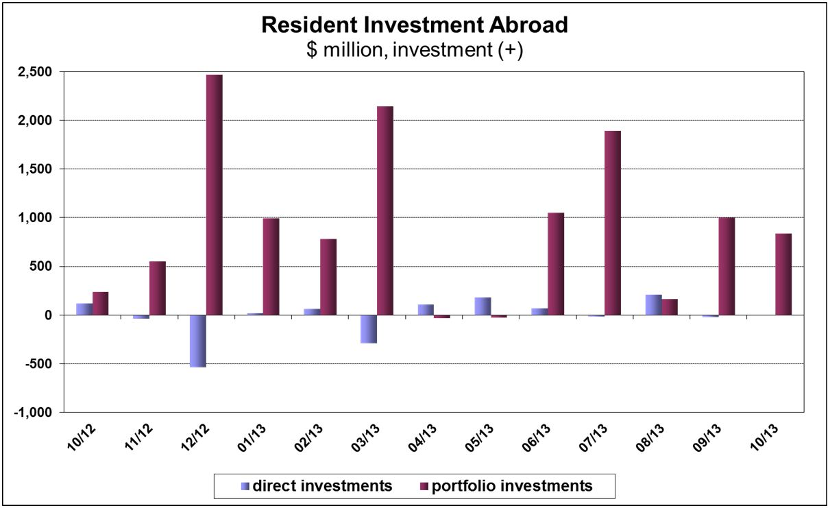Investments in Israel and Abroad October 2013 figures 3.JPG