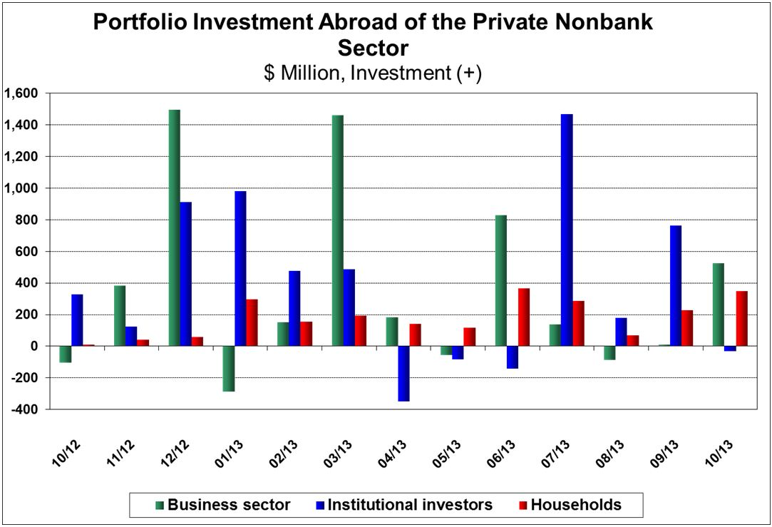 Investments in Israel and Abroad October 2013 figures 4.JPG